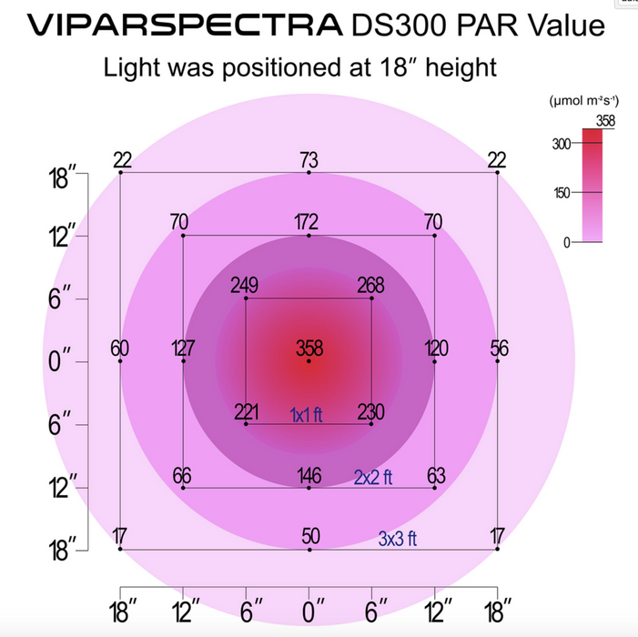 Viparspectra DS300 Dimmable Reflector Series 300W