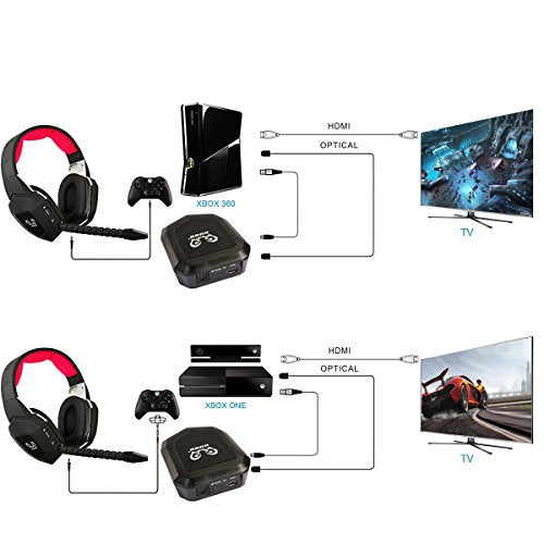 HUHD Wireless Stereo Gaming Headset 2 4GHz Optical Game Headphones with 7 1  Surround Sound for PS4 Xbox One PS3 Xbox 360 PC MAC Laptop Tablets Skype