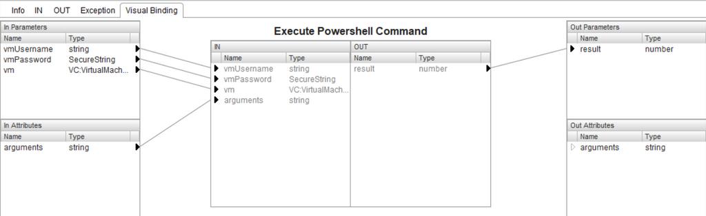 Visual binding for the Execute Powershell Command step