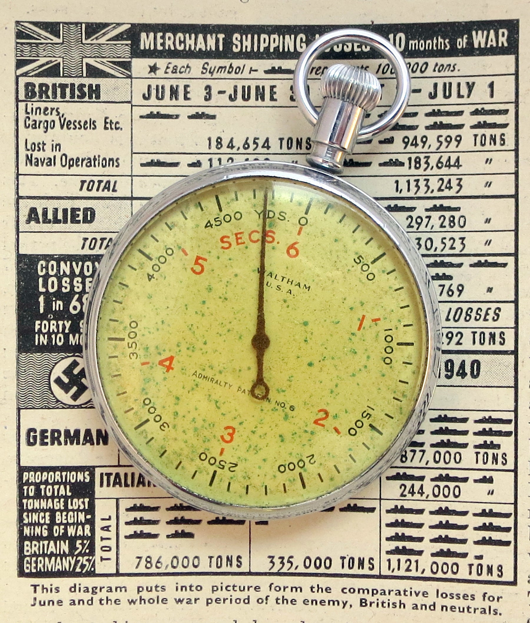 "Admiralty Pattern No 6 ASDIC stopwatch by Waltham. Note the scales in seconds and yards to provide an indication of the distance of an enemy submarine by measuring the time taken for a SONAR ""ping"" to travel to and reflect back to the detection vessel."