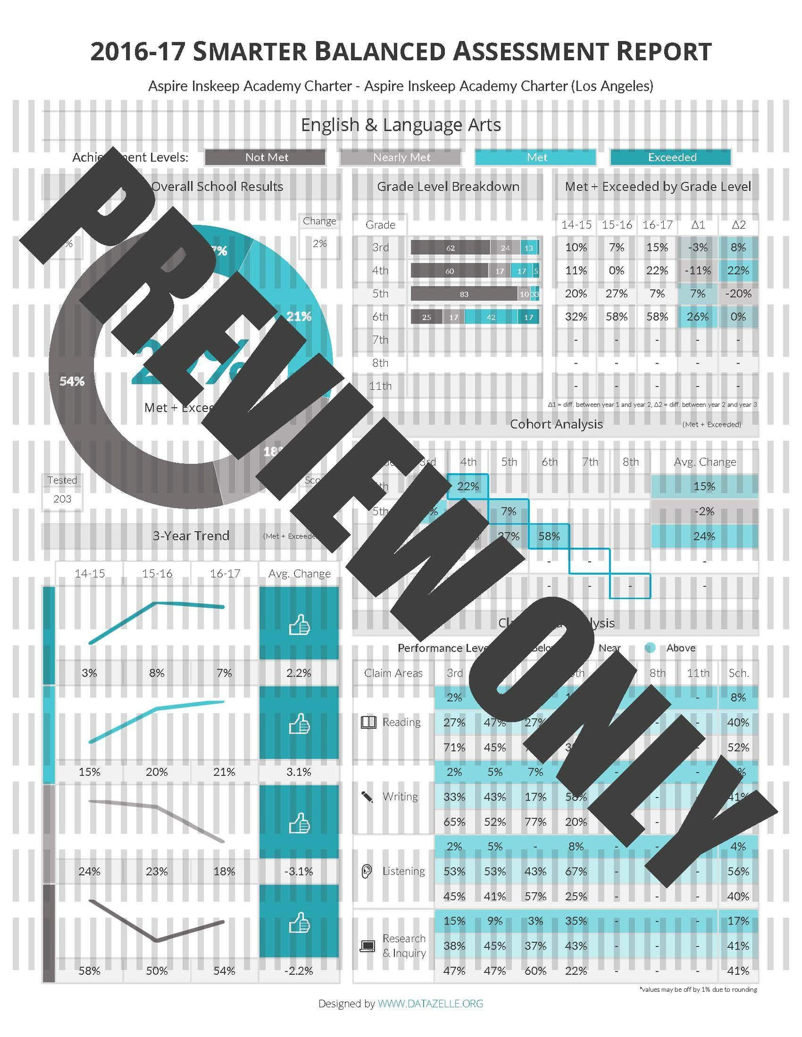 2016-17 Smarter Balanced Assessment Report - Aspire Inskeep Academy Charter - Aspire Inskeep Academy Charter (Los Angeles)
