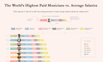 How long does it take the world's top earning musicians to make average annual salaries for common jobs?