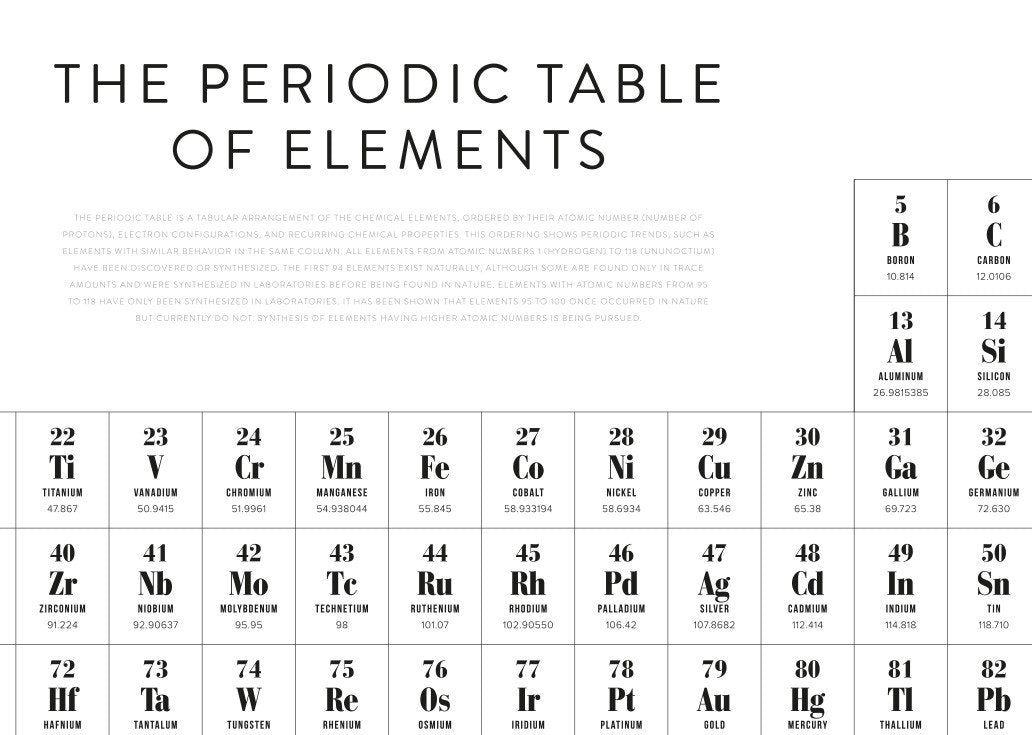 Periodic table of elements poster posterstore periodic table of elements poster close up urtaz Images