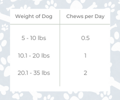 Martha Stewart Dog Treats CBD Serving Size Table for Small to Medium Dogs