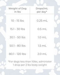 Martha Stewart CBD Oil Drops for Pets Serving Size Table