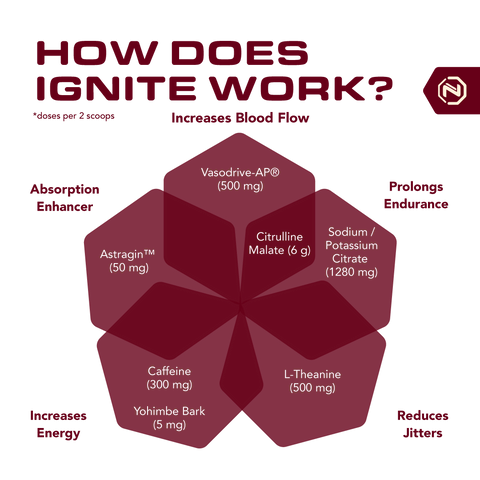 ignite-works
