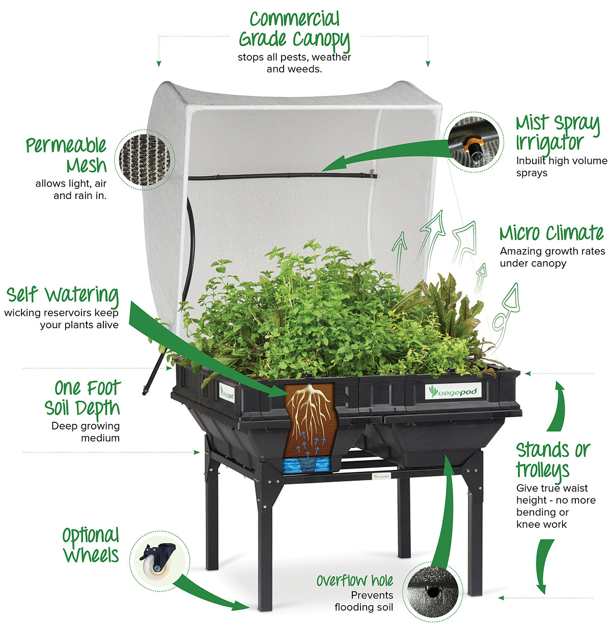 Picture of: Raised Garden Bed Kits Elevated And Portable Wicking Bed Design Vegepod Australia