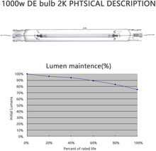 Load image into Gallery viewer, SunStream 1000 Watt DE Double Ended HID Grow Light System Kits with Controller Port, 2100K DE HPS Bulb, Closed Style Reflector with 120-240V Digital Dimmable Ballast