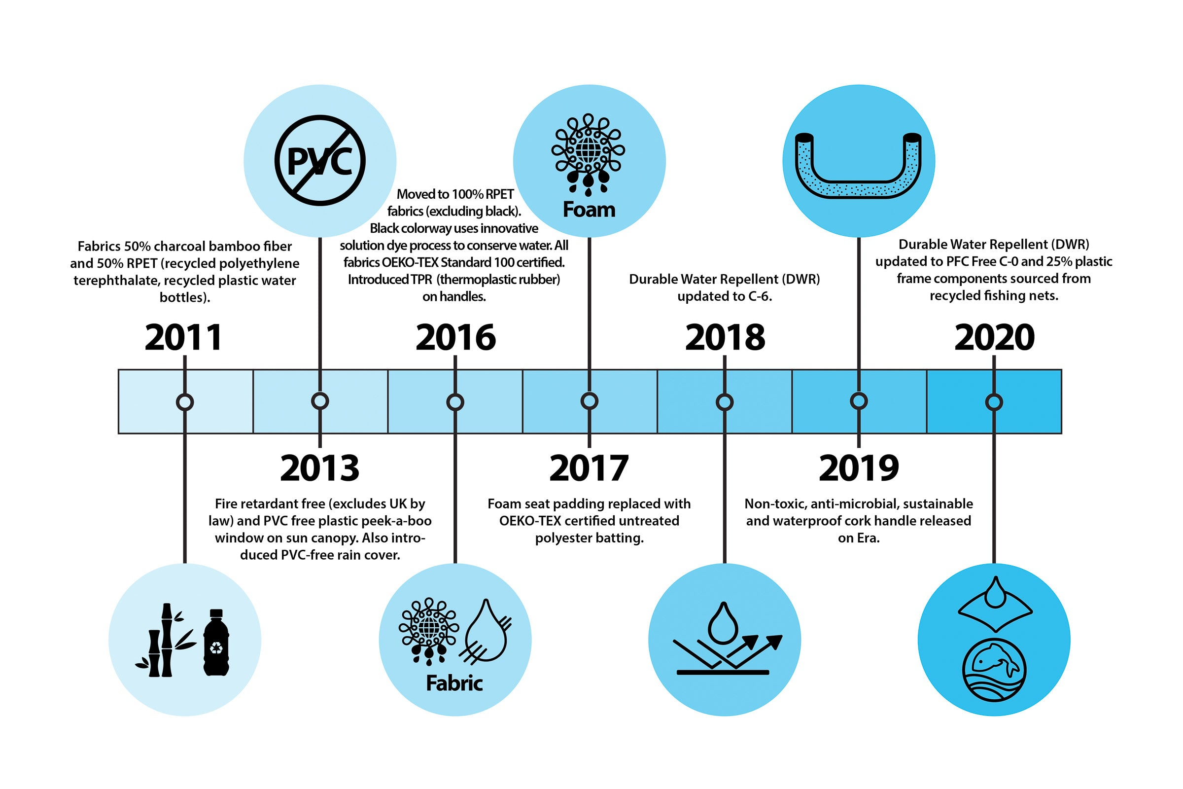 Bumbleride Material History and Timeline Graphic