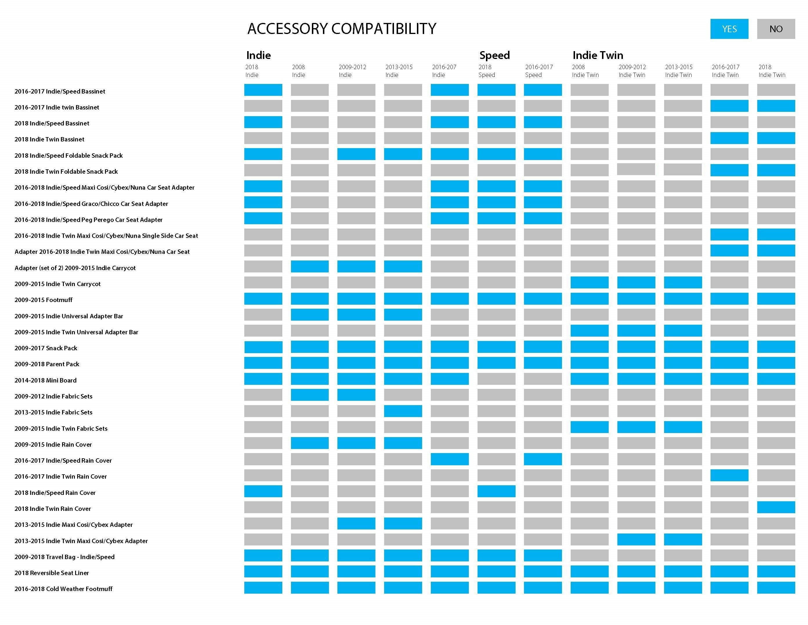 Bumbleride Accessory Compatibility Chart