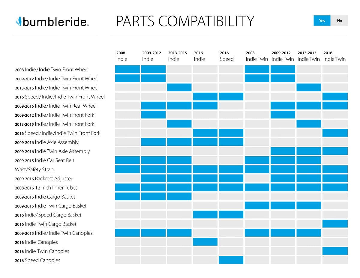 Bumbleride Part Compatibility