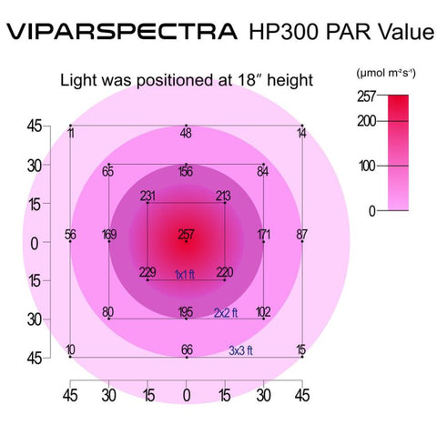 Viparspectra 300W LED Grow Light (HP300)