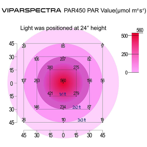 Viparspectra PAR450 LED Grow Light