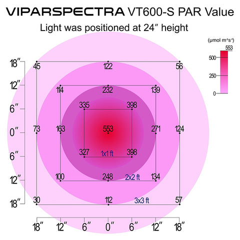 Viparspectra Timer Control VT600-S 600W LED Grow Light