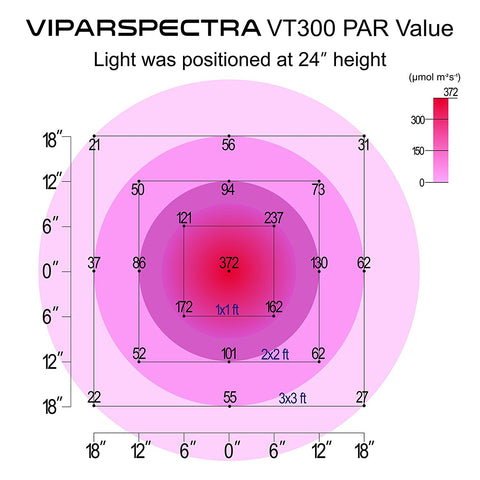 Viparspectra Timer Control VT300 300W LED Grow Light