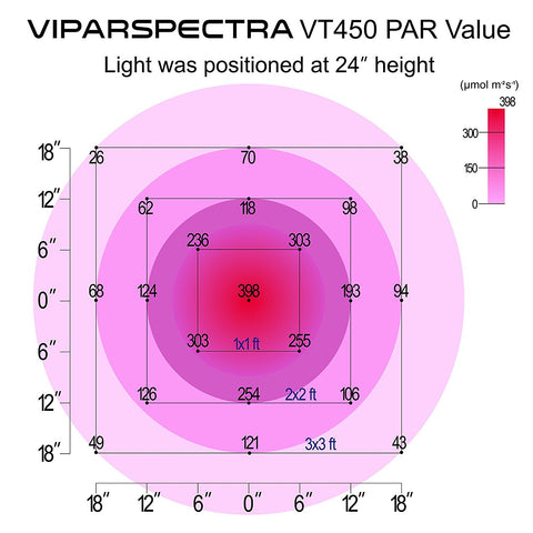 Viparspectra Timer Control VT450 450W LED Grow Light
