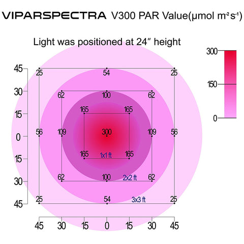 Viparspectra Reflector-Series R300 300W LED Grow Light