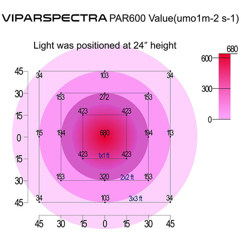 Viparspectra PAR600 LED Grow Light