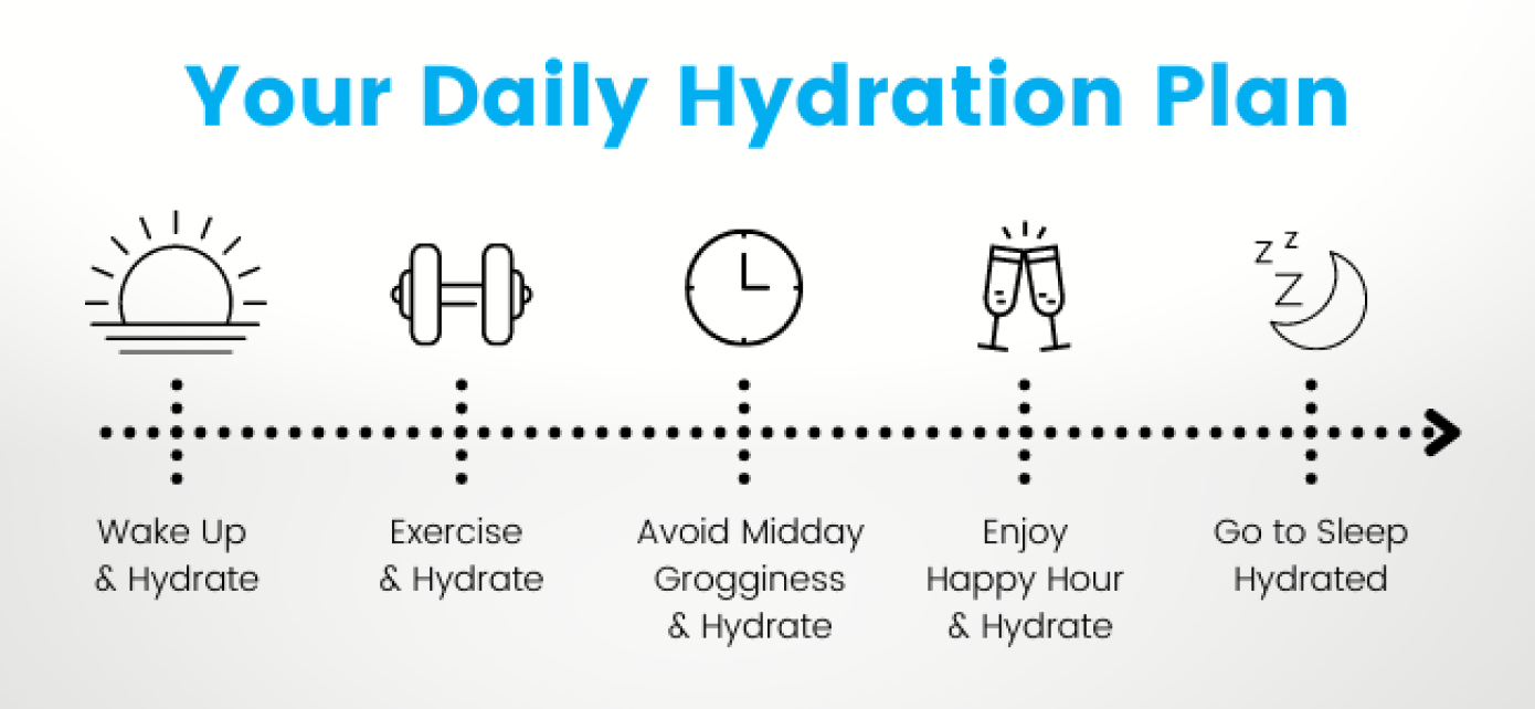 Your daily hydration plan