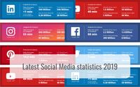 Hello media Social Media Statistics 2019 facebook instagram twitter pinterest youtube linkedin