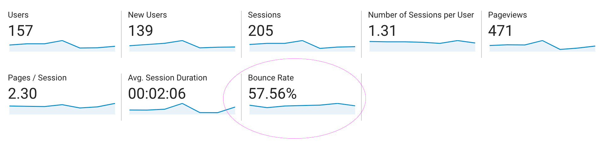 what's a good bounce rate for websites and how to fix the bounce rate if it's high