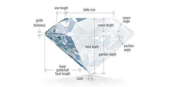Engagement Ring Buying Guide: How To Buy The Perfect Ring  diamond cut