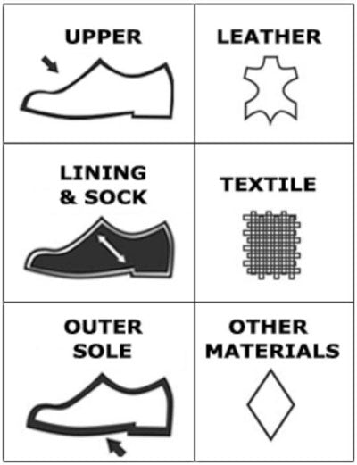 Do you know what your shoe is made of?