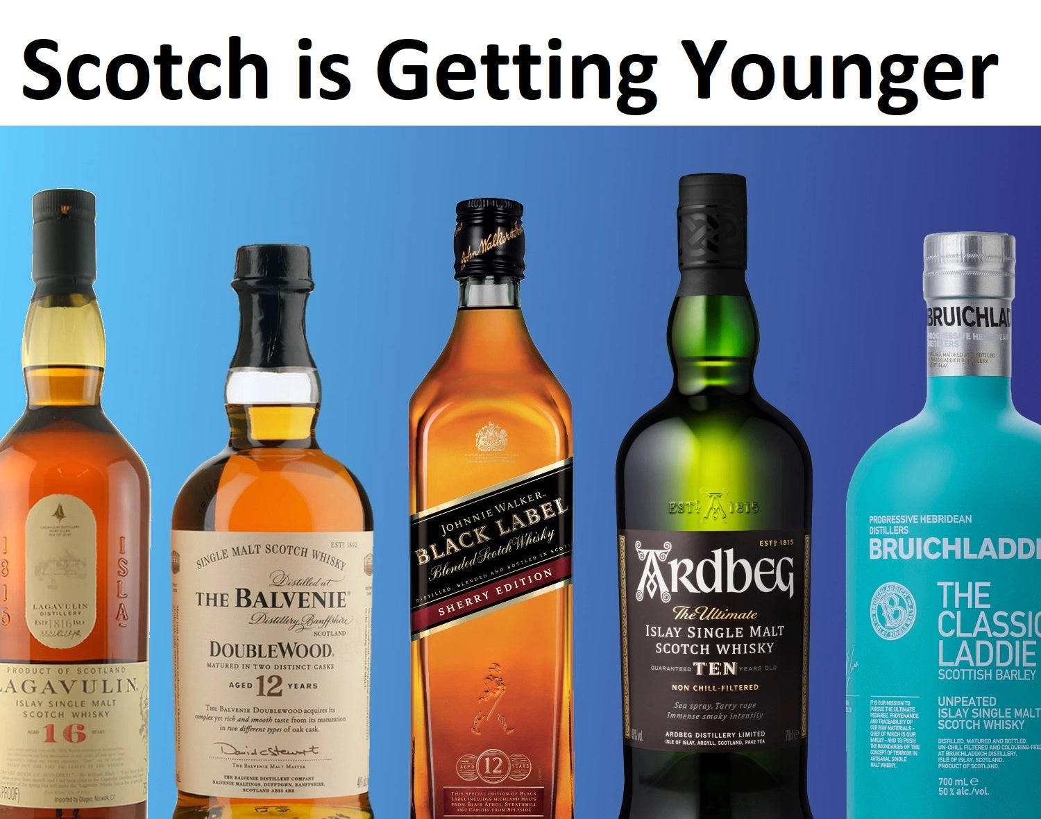 Scotch is Getting Younger,whisky age statement,whisky age meaning,aged whiskey,how to determine whiskey age,how long can whiskey age,no age statement whisky,12 year old whiskey,age statement bourbon