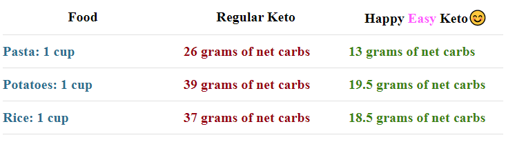 food to keep burning fat on Keto, Regular Keto, Happy Easy Keto, 15 Minute Keto Quick Start, Keto Sauces & Dressings, Keto Breakfast Recipes, Keto Counterfeits, Keto Breads, Pizza, & Tortillas, Keto Fat Burning Tea, Keto Night Out, Keto + Intermittent Fasting, How To Restore Your Gut Health, Signature Keto Recipes, Beast Mode, Keto For Diabetes, Relieving PCOS With Keto