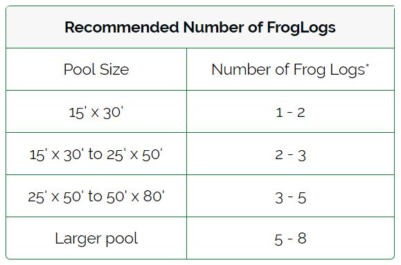 Recommended Number of FrogLogs