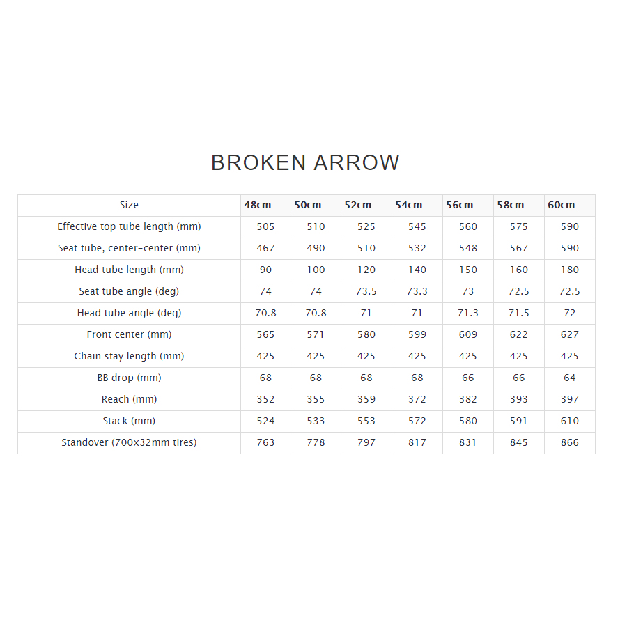no22-broken-arrow-cx-geometry-chart