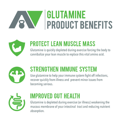 Image of Glutamine: Natural Amino Acid Used To Speed-up Recovery, Improve Sleep & Gut Health.