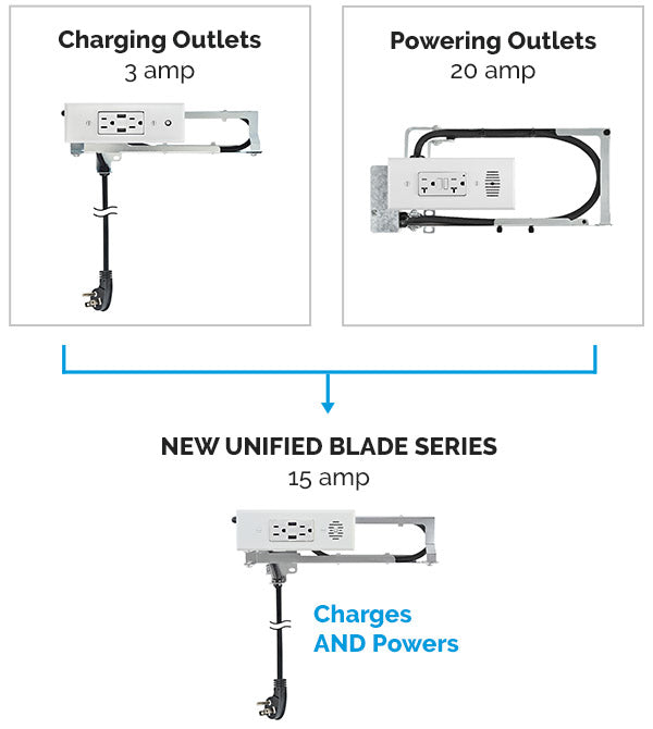 Unified Blade Series Outlet Offering