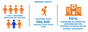 Back to School Asthma Management
