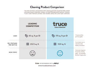Cleaning Product Comparison to Truce
