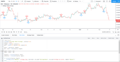 Indicators and Strategies development for Tradingview