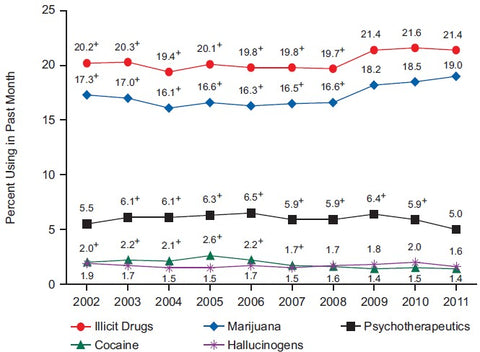 Teenage Drug Abuse Yearly Trends Graph