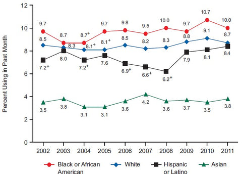 Yearly Drug Abuse Trends by Race Graph