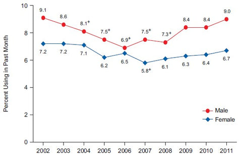 Women Drug Abuse Yearly Trends Graph