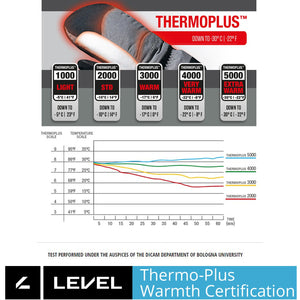 "LEVEL Half Pipe ""Plus"" GTX Snowboard Mittens with Wrist Guards - ThermoPlus Warmth Rating Explanation"