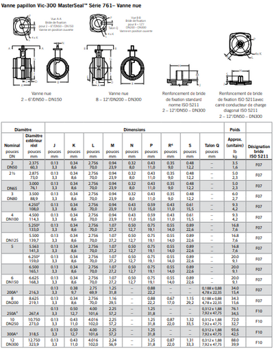 SERIES 761 VIC-XNUMX™ MASTERSEAL™ BUTTERFLY VALVE