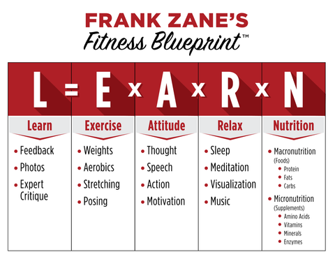 Frank Zane Fitness Blueprint Guide