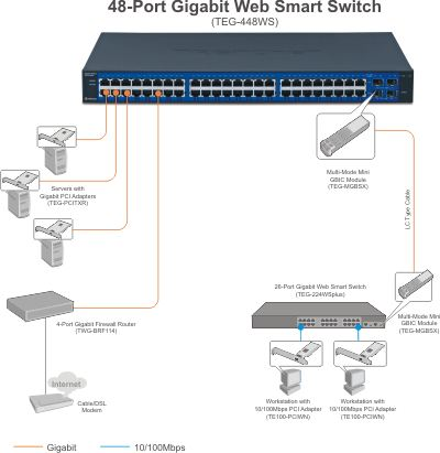 48-Port Gigabitwebsmartswitch W/4 Shared
