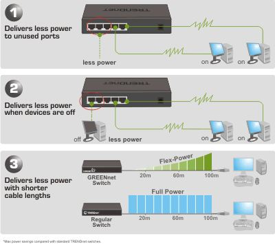 5 Port 10/100Mbps Greennet Switch