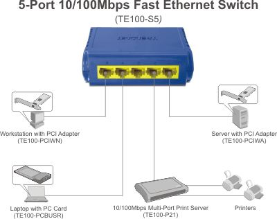 NEW TRENDnet TE100-S5 Fast Ethernet Switch 5-Port TE100-S5//AS Auto-MDIX PC//Mac
