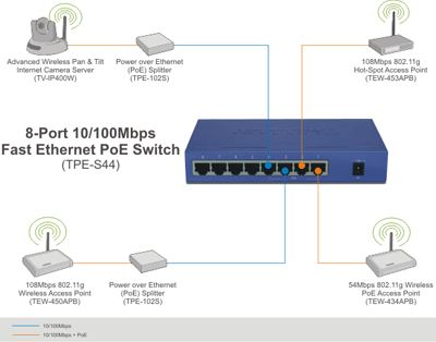 8-Port 10/100Mbps Poe Switch 4Poe4None