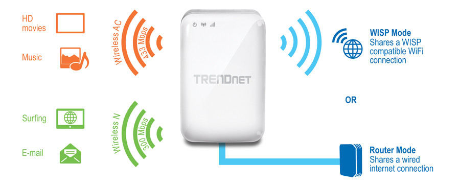 Ac750 D/band Wireless Travel Router