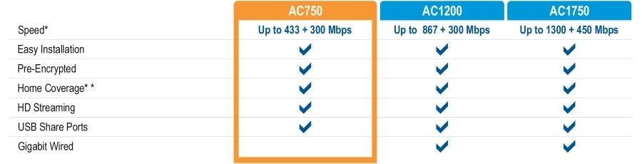 Trendnet Ac750D/bandwireless Vdsl2/adsl2