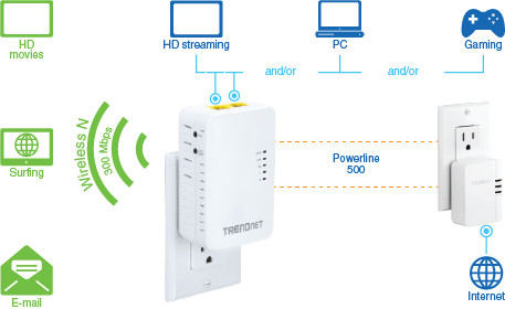 Trendnetpowerline500Av2Wirelessaccesspoi