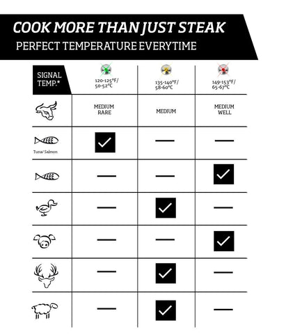 Ultimate Steak Thermometer(5 Year Warranty)